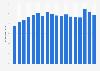 Wertschöpfungsanteil der Branche Großhandel in der Schweiz bis 2015