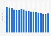 Wertschöpfungsanteil der Branche Detailhandel in der Schweiz bis 2016