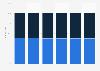 Canada internet user distribution 2014-2019, by gender