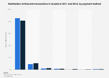 Financial transactions in Austria in 2011 and 2016, by payment method