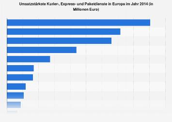 Umsatzstärkste KEP-Unternehmen in Europa 2014
