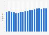 Wertschöpfungsanteil der Branche Gesundheitswesen in der Schweiz bis 2017
