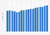 Wertschöpfungsanteil der Branche Heime und Sozialwesen in der Schweiz bis 2016