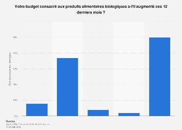 Évolution du budget consacré à l'alimentation bio en France 2017
