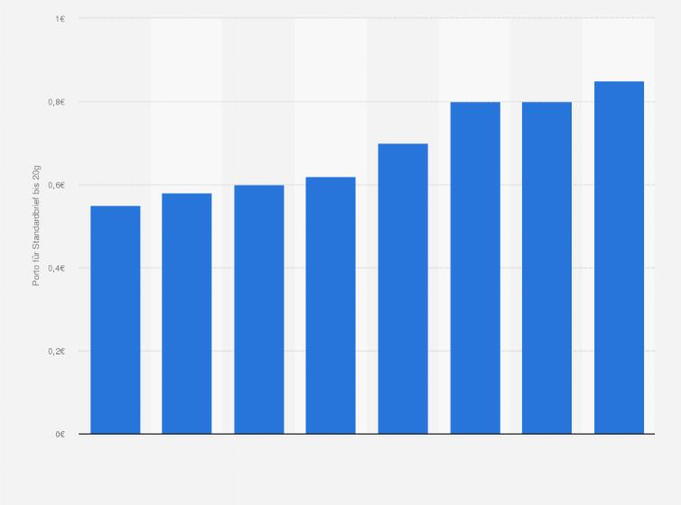Preisentwicklung Für Standardbriefe In Deutschland Statistik