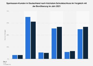 Umfrage in Deutschland zum Schulabschluss der Sparkassen-Kunden 2017