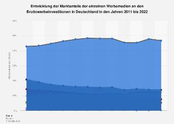Entwicklung der Werbemarktanteile (Brutto) in Deutschland bis 2017