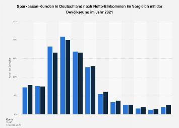 Umfrage in Deutschland zum Netto-Einkommen der Sparkassen-Kunden 2017