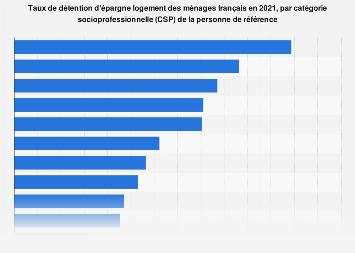 Taux de détention d'épargne logement des ménages en fonction de la CSP en France 2015