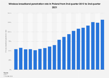 Poland: quarterly wireless broadband penetration rate 2011-2016