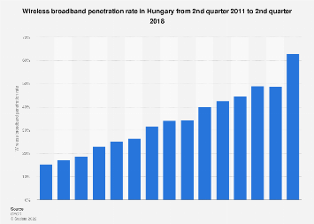 Hungary: quarterly wireless broadband penetration rate 2011-2017