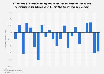 Veränderung der Bruttowertschöpfung in der Metallverarbeitung in der Schweiz bis 2015