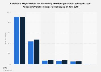 Umfrage unter Sparkassen-Kunden zu genutzten Möglichkeiten für Bankgeschäfte 2018