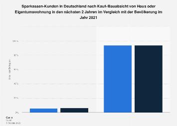 Sparkassen-Kunden zu Kauf-/Bauabsicht von Haus oder Eigentumswohnung 2017