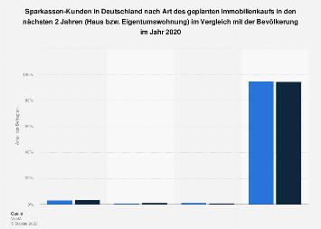 Umfrage unter Sparkassen-Kunden zur Art des geplanten Immobilienkaufs 2017