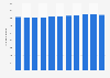 Number of cards with a payment function in Estonia 2010-2018