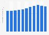 Estonia: fixed broadband subscriptions 2010-2017