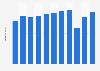 Einnahmen aus dem Reiseverkehr von Grenzgängern in der Schweiz bis 2017