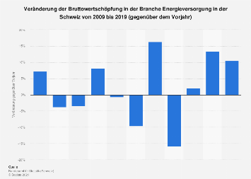 Veränderung der Bruttowertschöpfung in der Energieversorgung in der Schweiz bis 2015