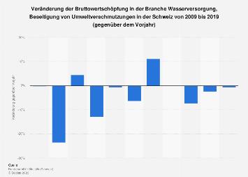 Veränderung der Bruttowertschöpfung in der Wasserversorgung in der Schweiz bis 2015