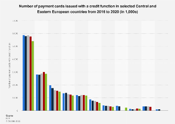 Payment cards with credit function in CEE countries 2012-2016