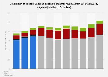 Verizon Communications' wireless revenue 2012-2017, by segment