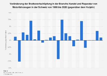 Veränderung der Wertschöpfung in der Reparatur von Fahrzeugen in der Schweiz bis '15