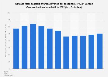 Verizon Communications' retail wireless postpaid ARPA 2012-2017
