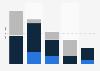 Anzahl der durch Low-Cost-Airlines bedienten Flughäfen in Deutschland 2014