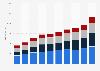 Global sales of Symrise 2013-2018, by region