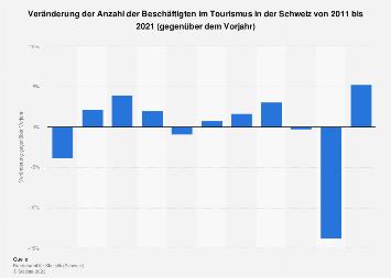 Veränderung der Beschäftigtenanzahl im Tourismus in der Schweiz bis 2017