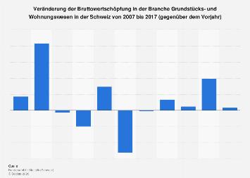 Veränderung der Bruttowertschöpfung in der Immobilienbranche in der Schweiz bis 2016