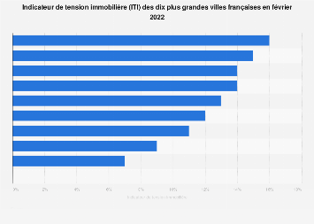 Indicateur de tension immobilière des grandes villes en France 2018