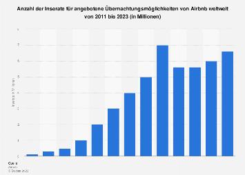 Anzahl der Inserate von Airbnb weltweit bis 2018