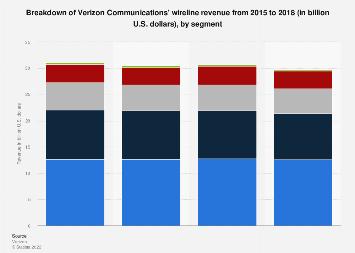 Verizon Communications' wireline revenue 2015-2017, by segment
