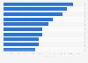 Jeux vidéo : les meilleures ventes en volume en France 2014