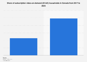 Canada share of SVoD households 2017-2023