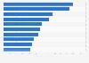 Jeux vidéo : les meilleures ventes en valeur en France 2014