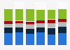 Ventes de jeux vidéo en France 2013-2015, selon la classification PEGI