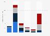 Uso de las redes sociales de internet por la población femenina en España en 2015