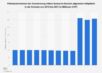 Prämieneinnahmen der Allianz Suisse im Bereich allgemeine Haftpflicht Schweiz 2016