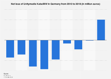 Net loss of Unitymedia KabelBW in Germany 2010-2015