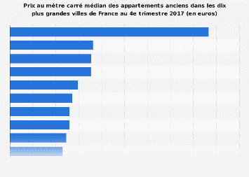 variation des prix au m tre carr des appartements anciens france 2017 statistique. Black Bedroom Furniture Sets. Home Design Ideas
