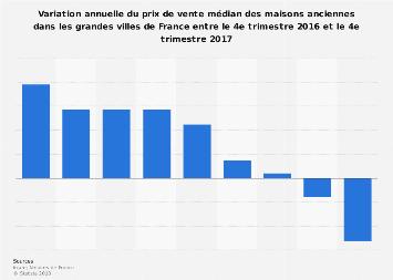 Maisons anciennes: prix de vente médian dans les grandes villes de France 2016-2017