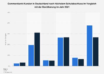 Umfrage in Deutschland zum Schulabschluss der Commerzbank-Kunden 2017