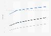 Global mobile messaging user penetration 2014-2019