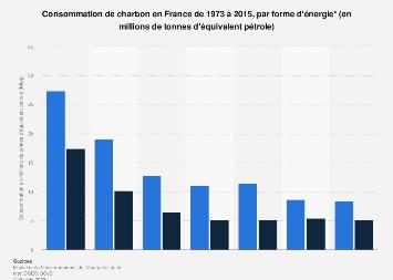 Volume de charbon consommé par forme énergie en France 1973-2015