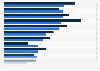Les genres de jeux vidéo développés en France 2014-2015