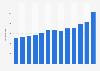 Importwert von Teigwaren in Deutschland bis 2018