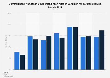 Umfrage in Deutschland zum Alter der Commerzbank-Kunden 2017